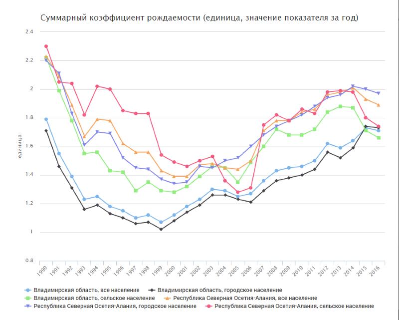 Сравнение с Владимирской областью